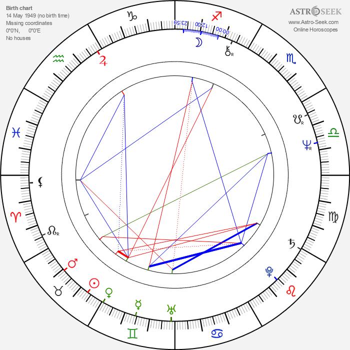 Jan Křtitel Sýkora - Astrology Natal Birth Chart