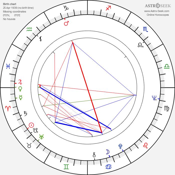 Jan Krzyzanowski - Astrology Natal Birth Chart