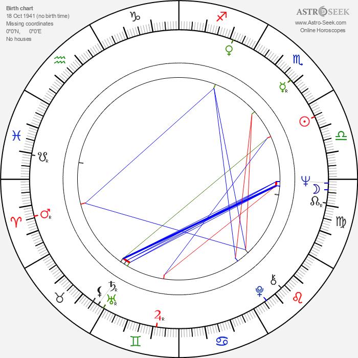 Jan Kučera - Astrology Natal Birth Chart