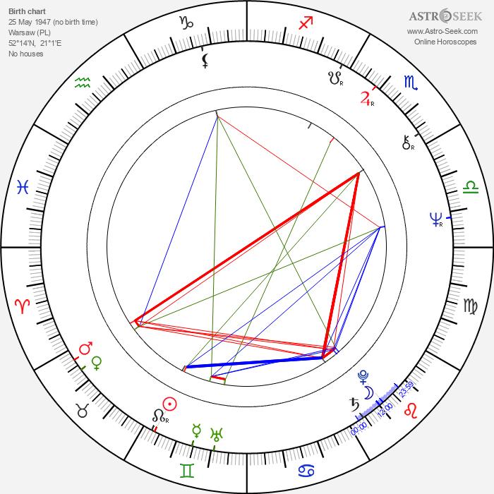 Jan Kulczycki - Astrology Natal Birth Chart