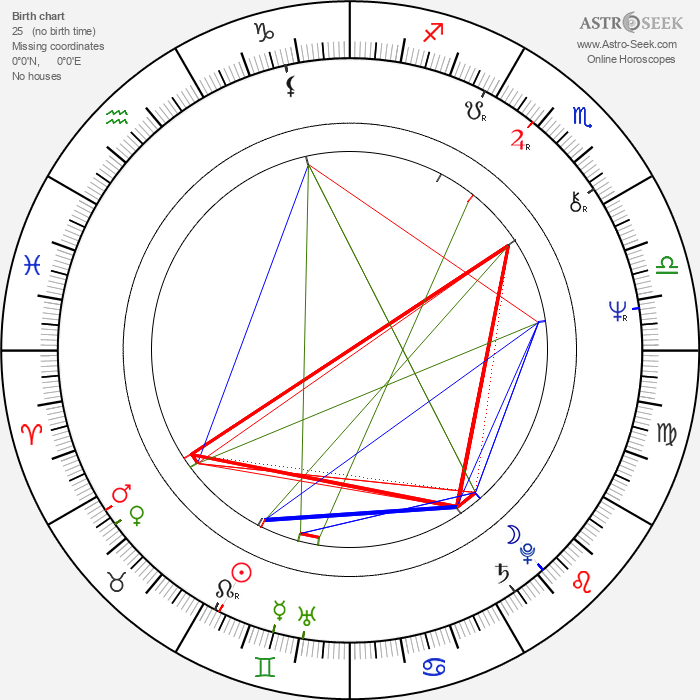 Jan Kulczycki - Astrology Natal Birth Chart