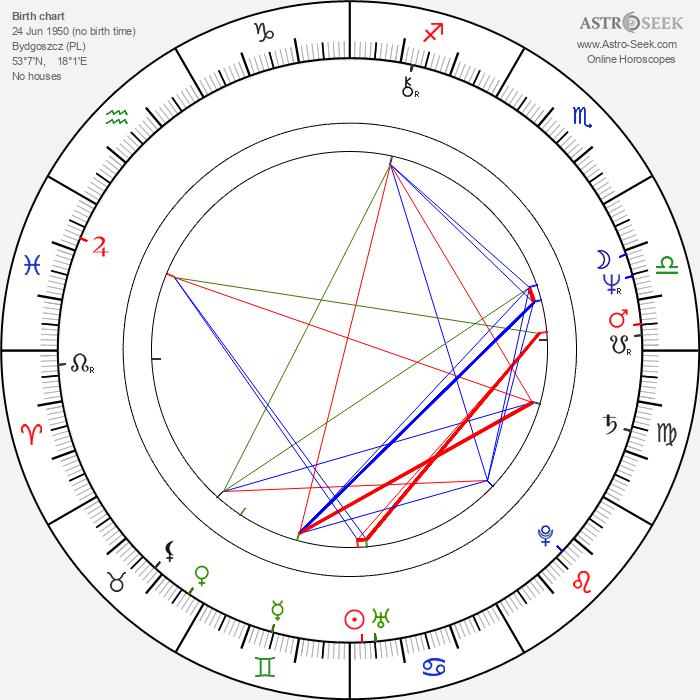Jan Kulczyk - Astrology Natal Birth Chart
