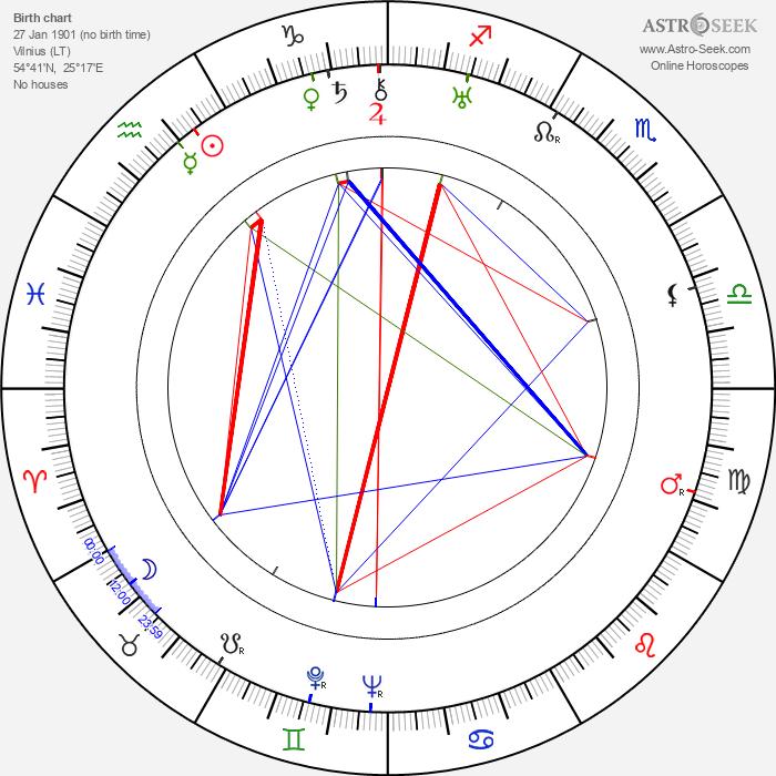 Jan Kurnakowicz - Astrology Natal Birth Chart