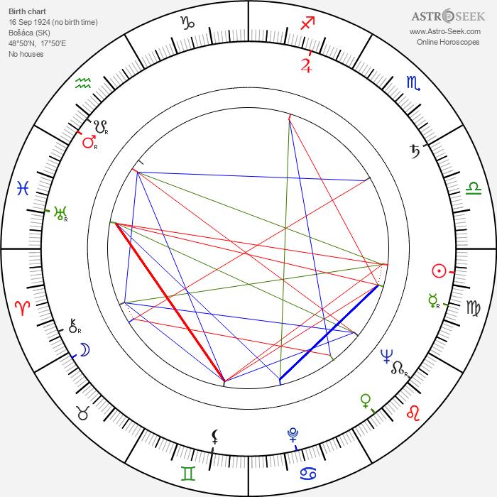 Ján Kusenda - Astrology Natal Birth Chart
