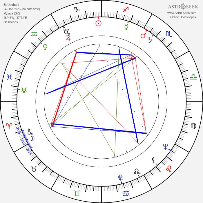 Ján Lacko - Astrology Natal Birth Chart