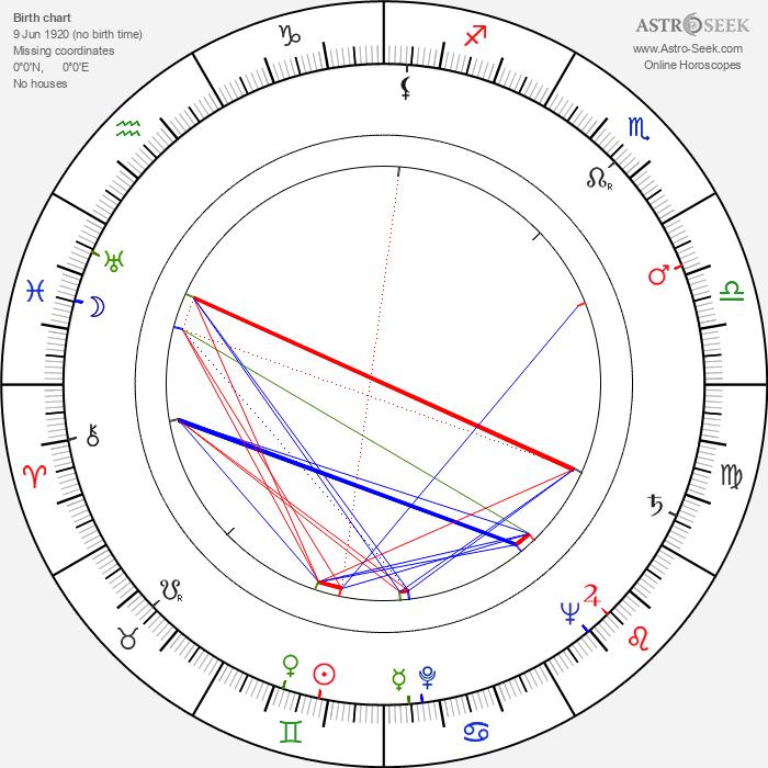 Jan Laibl - Astrology Natal Birth Chart