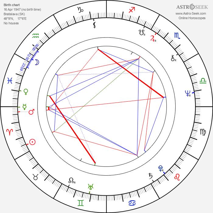 Ján Lehotský - Astrology Natal Birth Chart