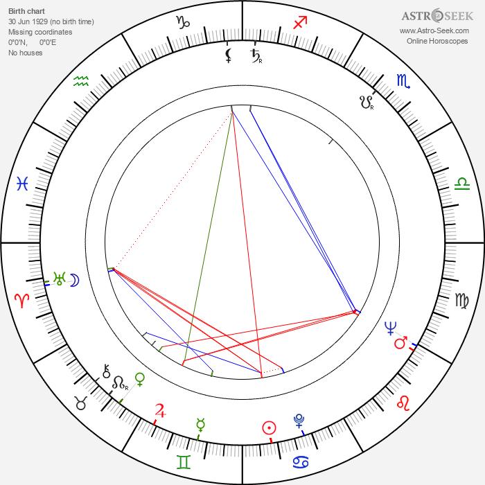 Jan Lomnicki - Astrology Natal Birth Chart