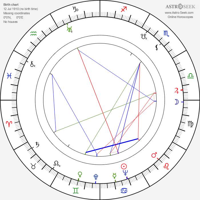 Jan Lopuszniak - Astrology Natal Birth Chart