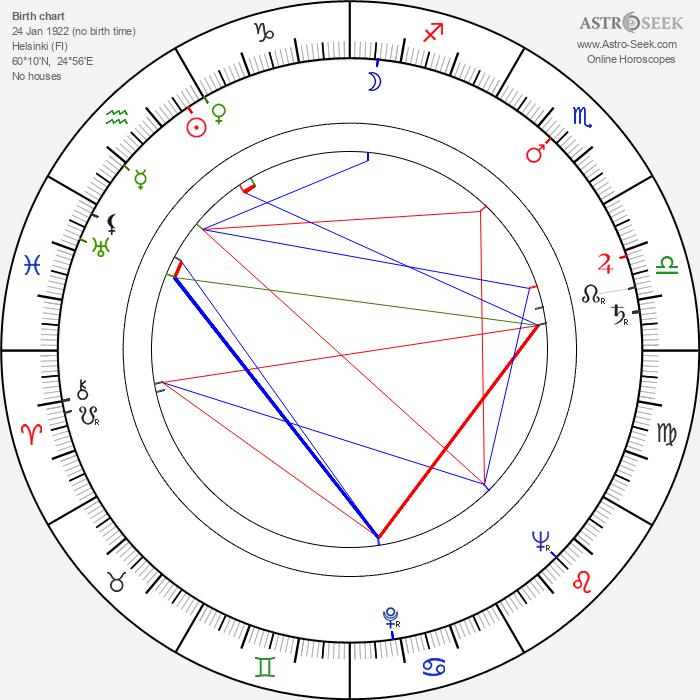 Jan-Magnus Jansson - Astrology Natal Birth Chart