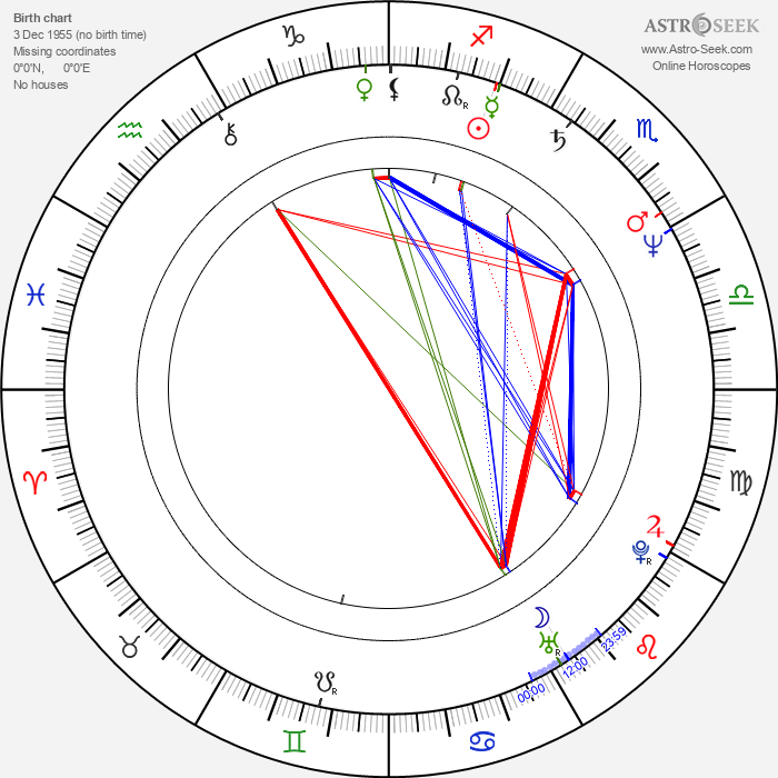 Jan Makan - Astrology Natal Birth Chart