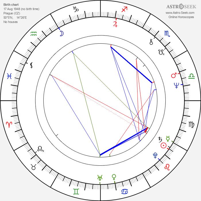 Jan Malíř - Astrology Natal Birth Chart