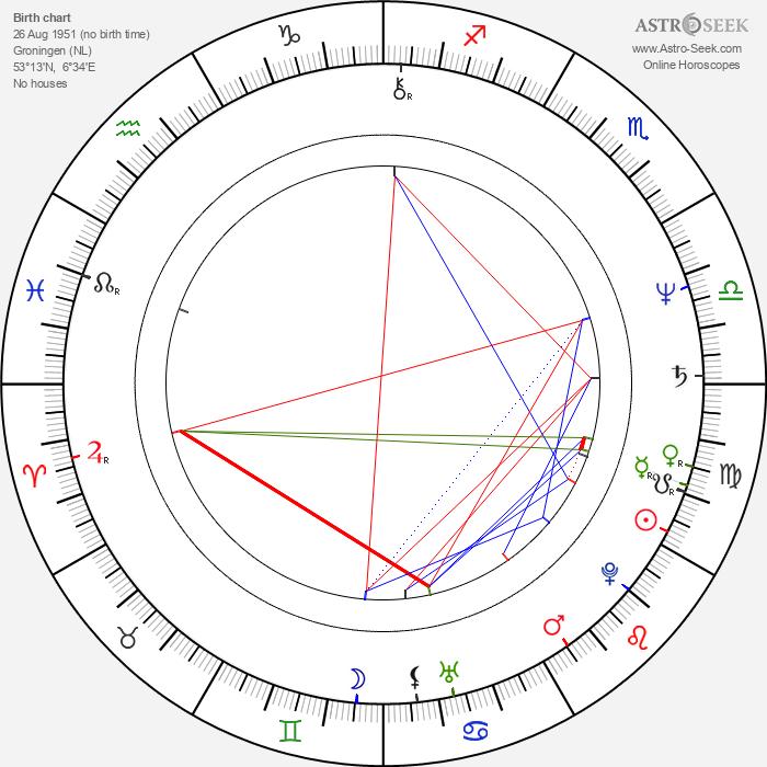 Jan Marinus Wiersma - Astrology Natal Birth Chart