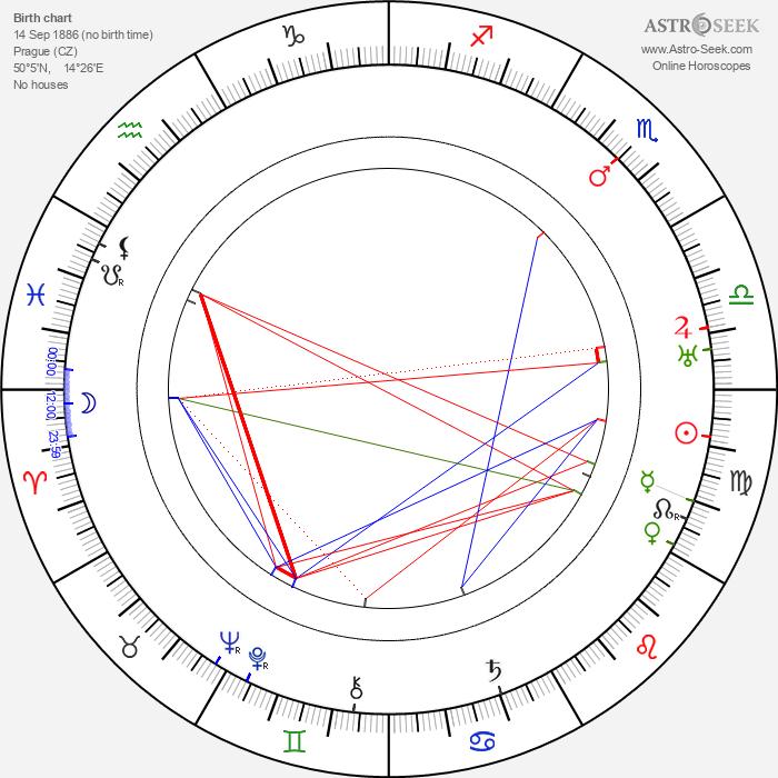 Jan Masaryk - Astrology Natal Birth Chart