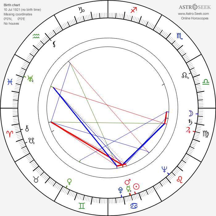 Jan Maška - Astrology Natal Birth Chart