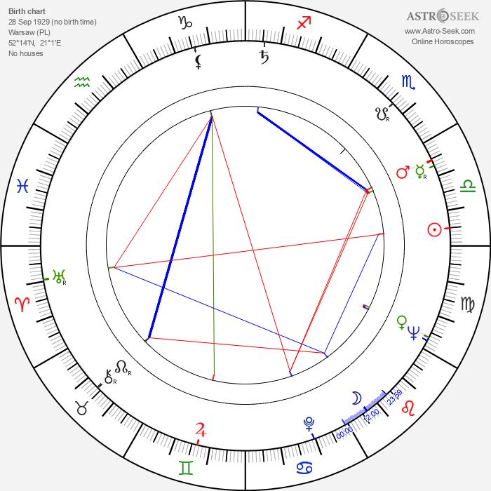 Jan Matyjaszkiewicz - Astrology Natal Birth Chart