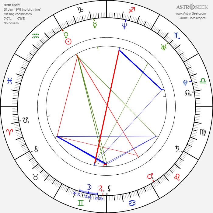 Ján Mečoch - Astrology Natal Birth Chart