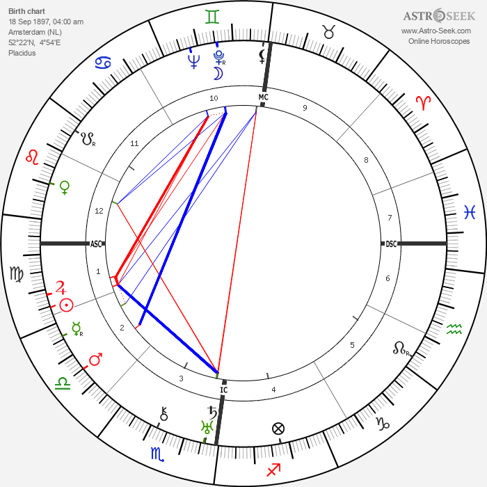 Jan Mens - Astrology Natal Birth Chart