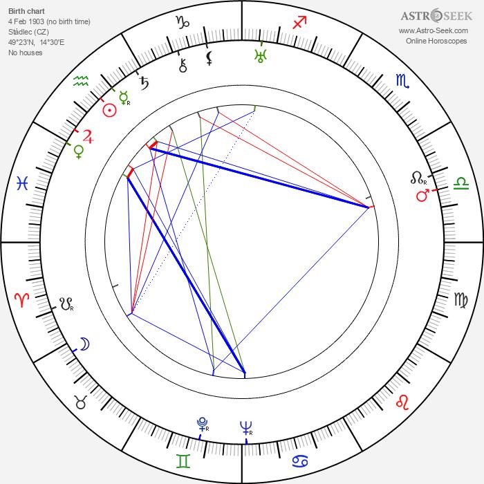 Jan Mikota - Astrology Natal Birth Chart