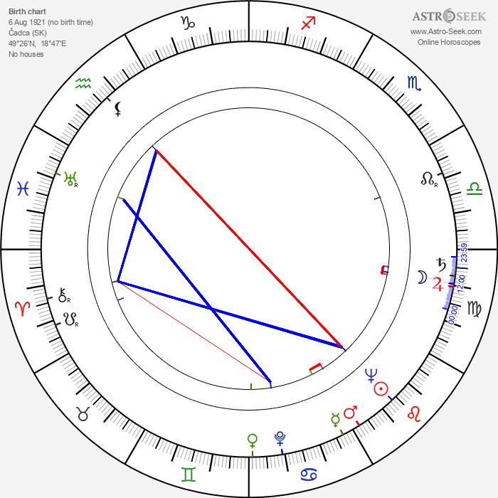 Ján Mildner - Astrology Natal Birth Chart