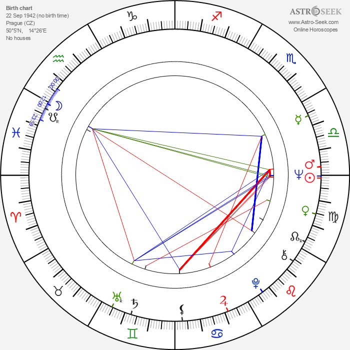 Jan Miller - Astrology Natal Birth Chart