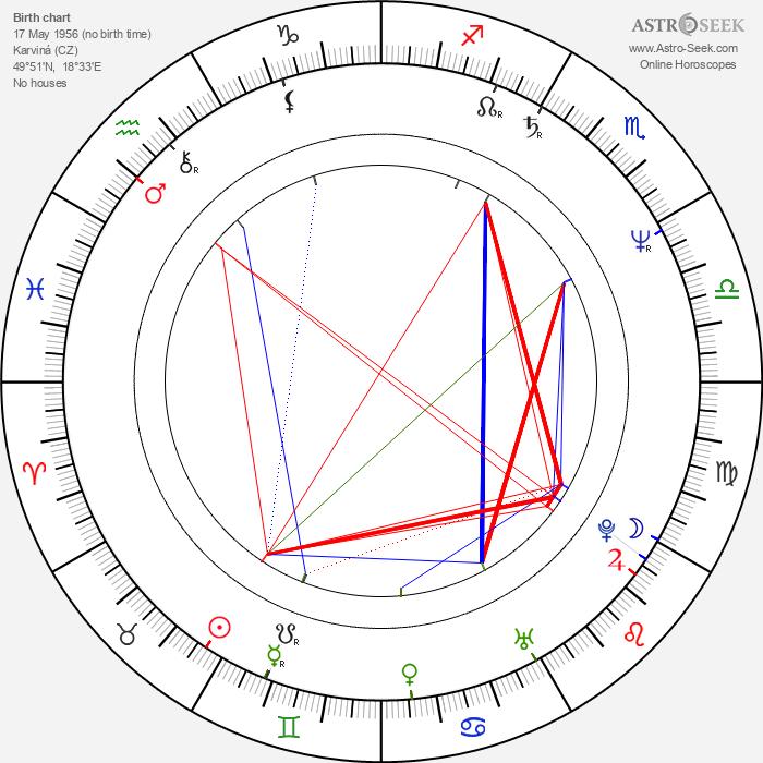 Jan Monczka - Astrology Natal Birth Chart
