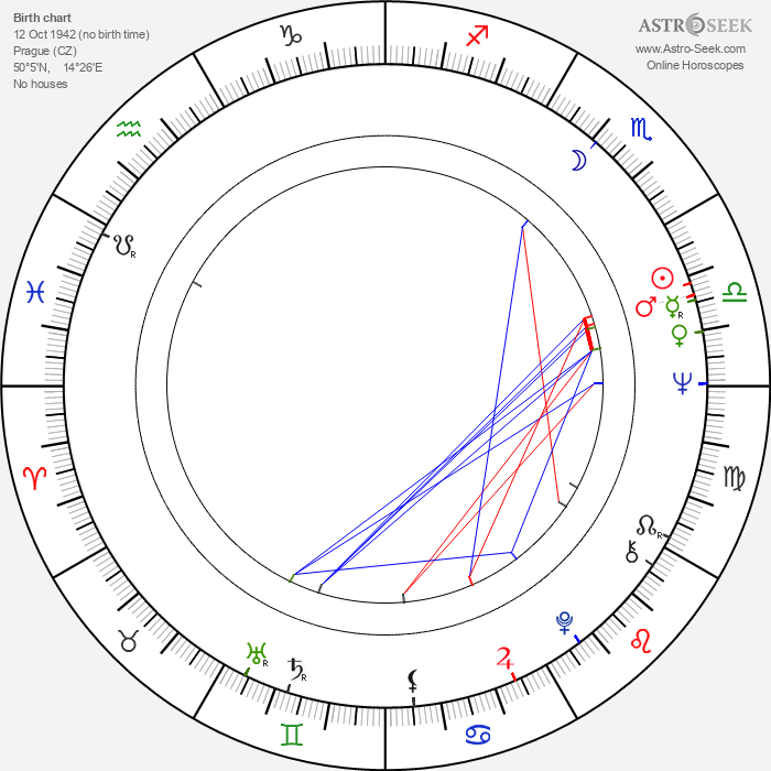 Jan Moravec - Astrology Natal Birth Chart