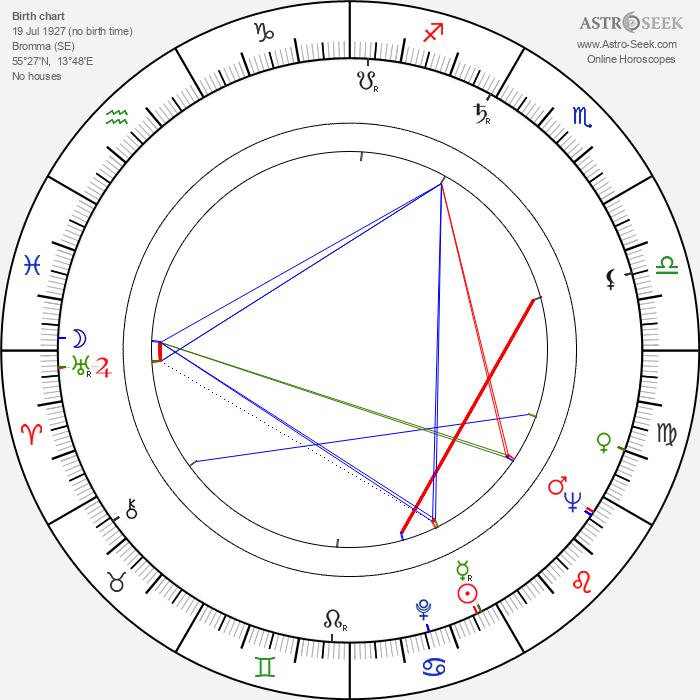 Jan Myrdal - Astrology Natal Birth Chart