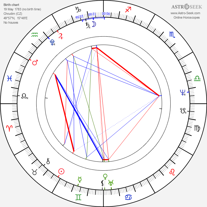 Jan Nepomuk Štěpánek - Astrology Natal Birth Chart
