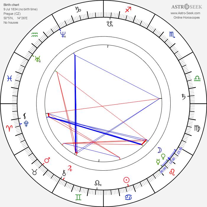 Jan Neruda - Astrology Natal Birth Chart