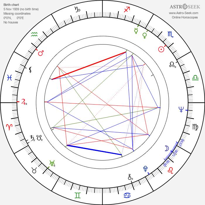 Jan Nowicki - Astrology Natal Birth Chart