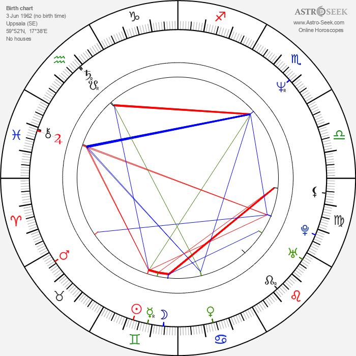 Jan Ohlsson - Astrology Natal Birth Chart