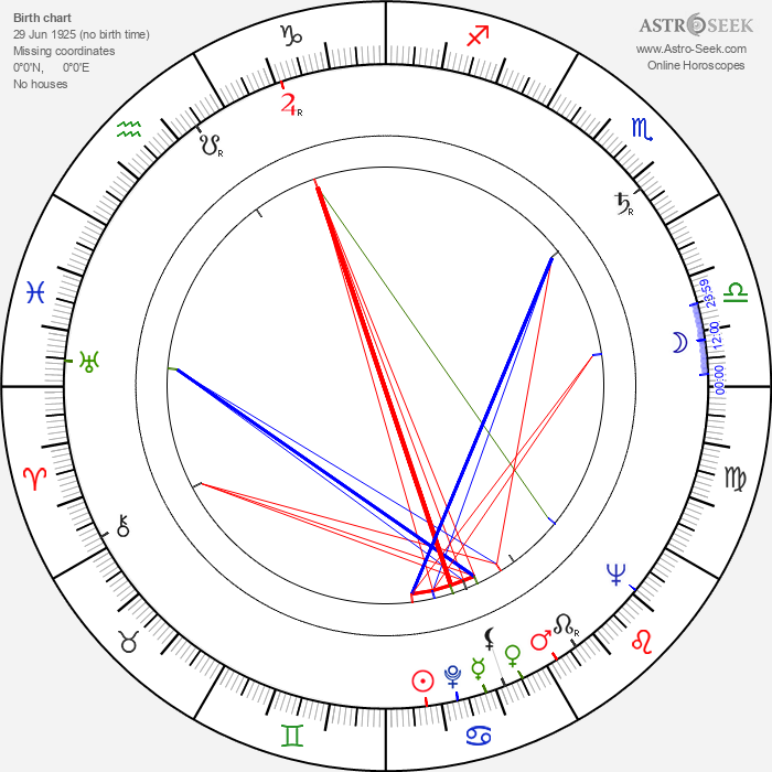 Jan Oliva - Astrology Natal Birth Chart