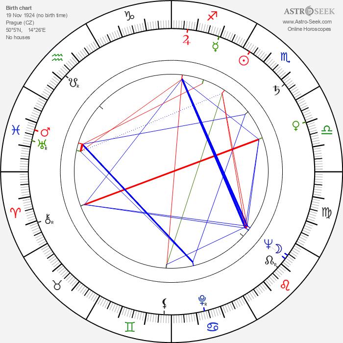 Jan Otčenášek - Astrology Natal Birth Chart