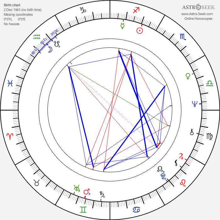 Jan Pawel Kruk - Astrology Natal Birth Chart