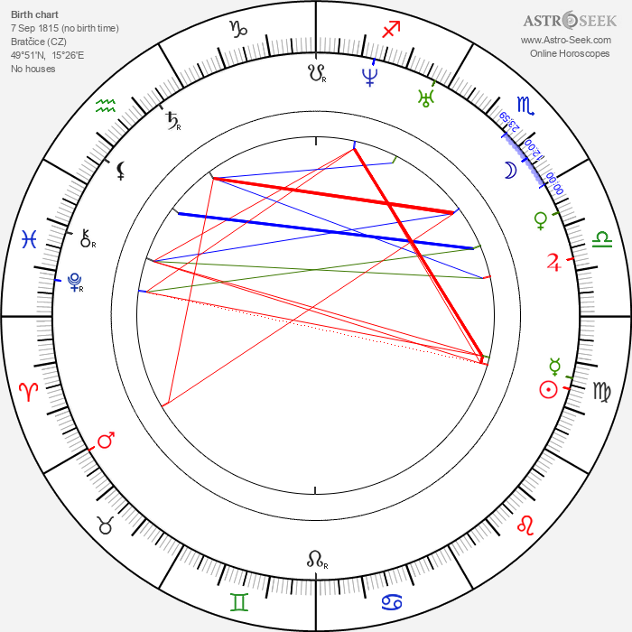 Jan Perner - Astrology Natal Birth Chart
