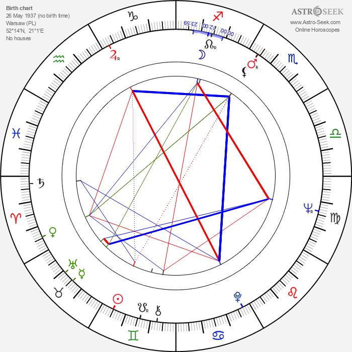 Jan Pietrzak - Astrology Natal Birth Chart