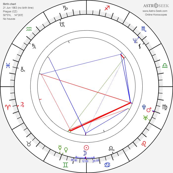 Jan Pinkava - Astrology Natal Birth Chart
