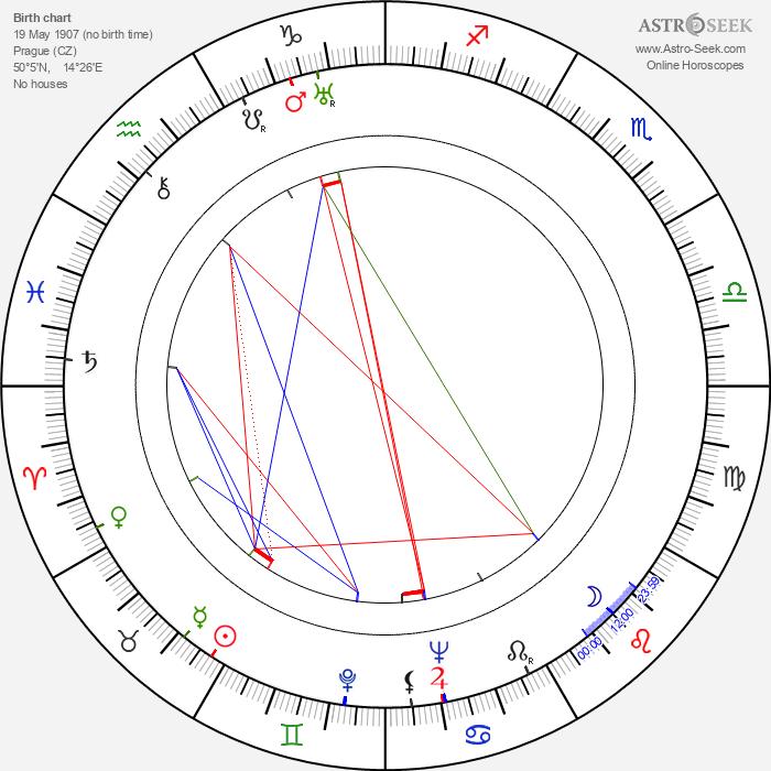 Jan Pivec - Astrology Natal Birth Chart