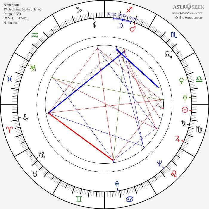 Jan Pixa Sr. - Astrology Natal Birth Chart