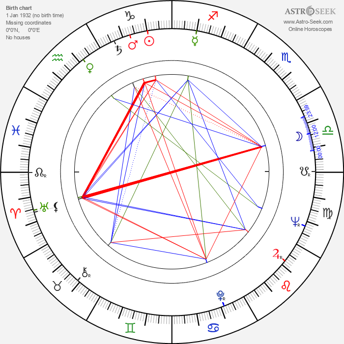 Jan Počepický - Astrology Natal Birth Chart