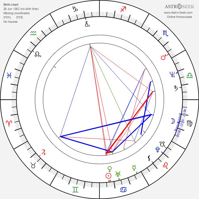 Jan Podjukl - Astrology Natal Birth Chart