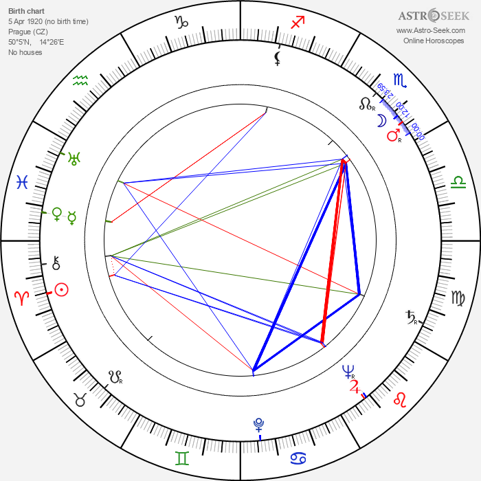 Jan Poš - Astrology Natal Birth Chart