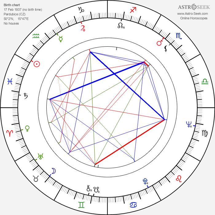 Jan Přeučil - Astrology Natal Birth Chart