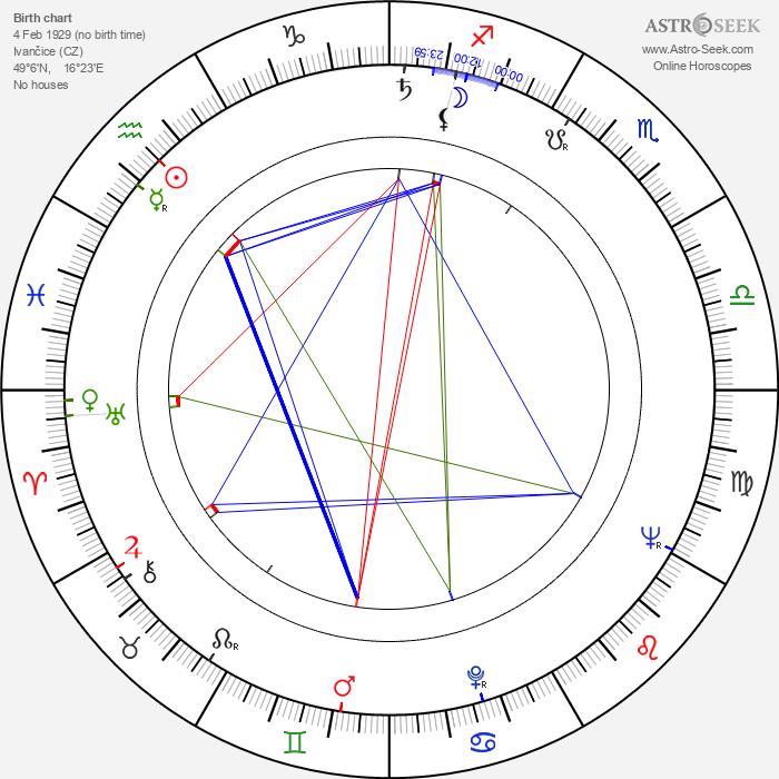 Jan Procházka - Astrology Natal Birth Chart