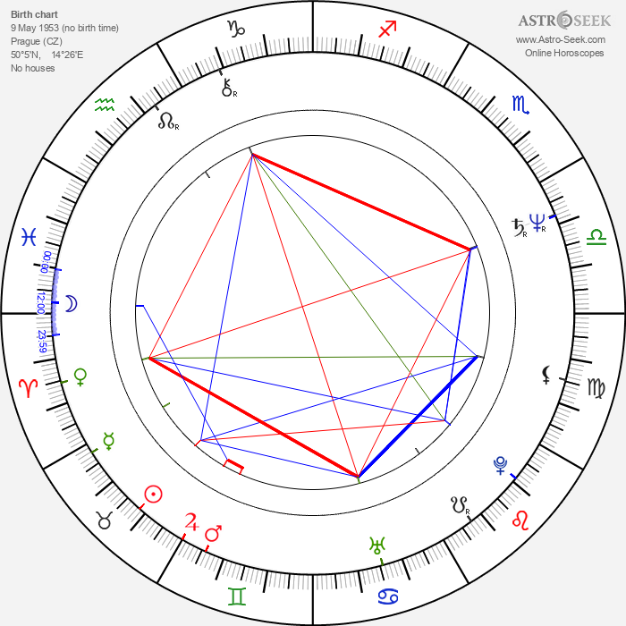 Jan Prokop - Astrology Natal Birth Chart