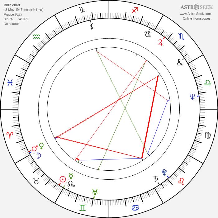 Jan Řeřicha - Astrology Natal Birth Chart