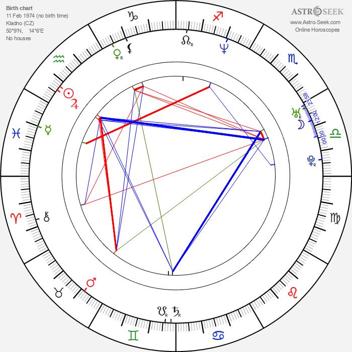 Jan Révai - Astrology Natal Birth Chart