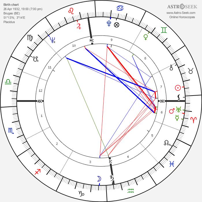 Jan Rik van de Kerckove - Astrology Natal Birth Chart