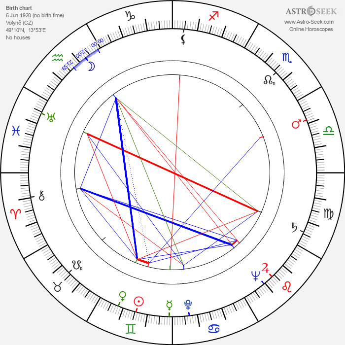 Jan Rubes - Astrology Natal Birth Chart